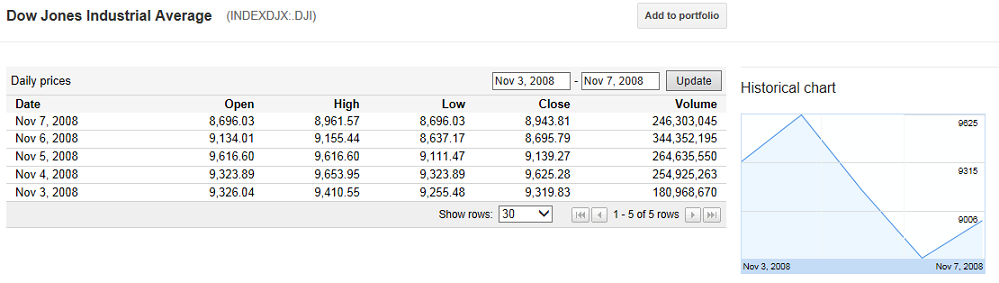 dow-2008-election-week