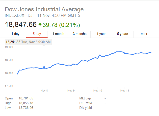 dow-2016-election-week