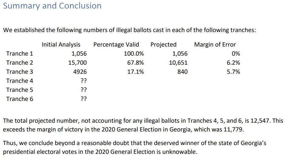 Election Integrity Org Identifies 12,547 Illegal Votes Included In Georgia's 2020 Election Results – Exceeds Margin of Victory In the State
