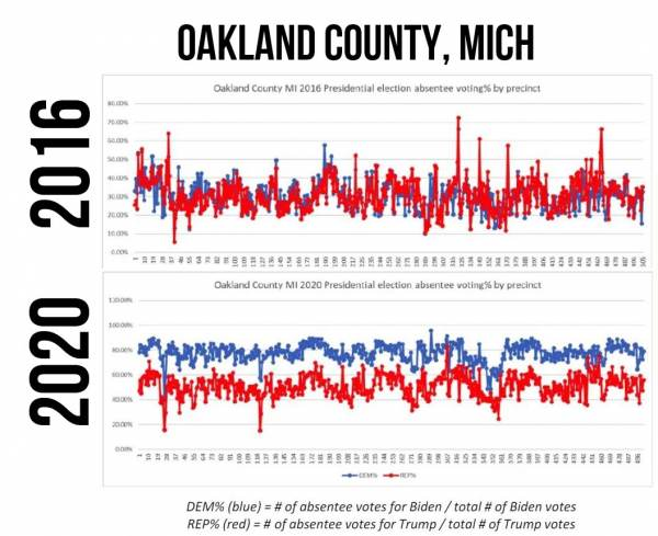 Study Shows Impossible Anomalies Causing Biden 'win' in Michigan — In 5 Seconds Biden Racked Up 140,000 2