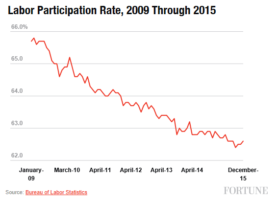 obama-labor-participation-rate-fortune