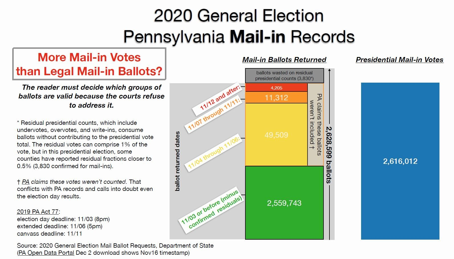 Infographics Confirm the Absolute Fraud in the Pennsylvania 2020 Election Results — Including the 205,000 Extra Ballots that Came In than Were Sent Out! 2