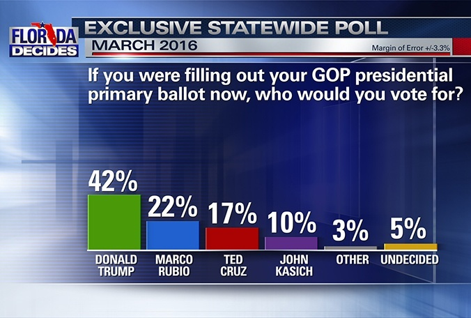 Republican presidential primary Florida MyNews13