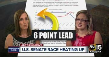 Blue Wave Fizzles: Martha McSally Now Leads Krysten Sinema By 6 Points In Arizona