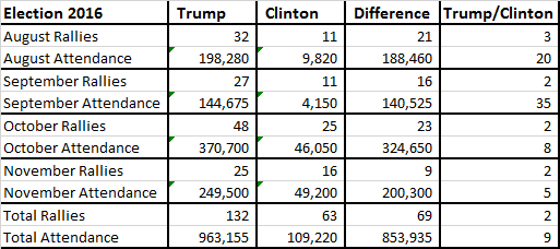 trump-clinton-rally-summary-final