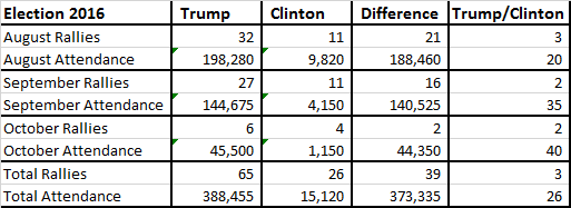 trump-vs-hillary-attend-summ-10-5