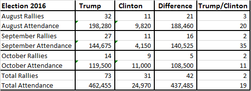 trump-vs-hillary-attendance-10-14-summary