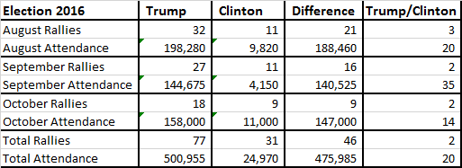 trump-vs-hillary-attendance-10-15-summary