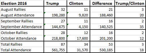 trump-vs-hillary-attendance-10-22-summary
