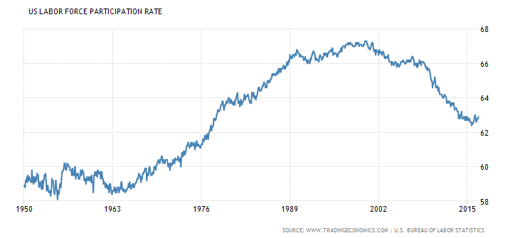 us-labor-partic-rate