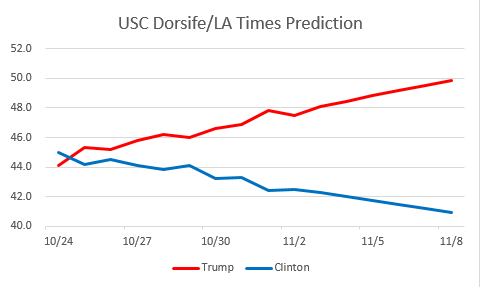 usc-prediction