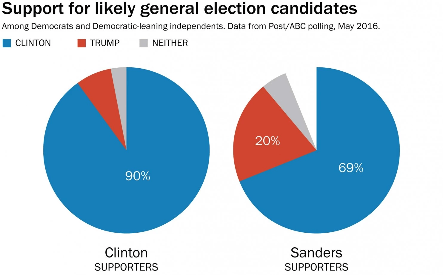 bernie supporters poll trump