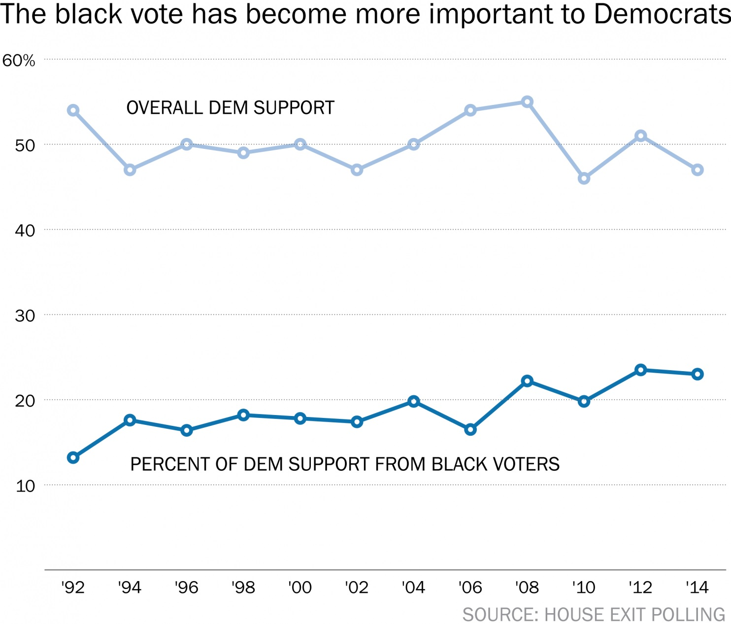 black vote democrats