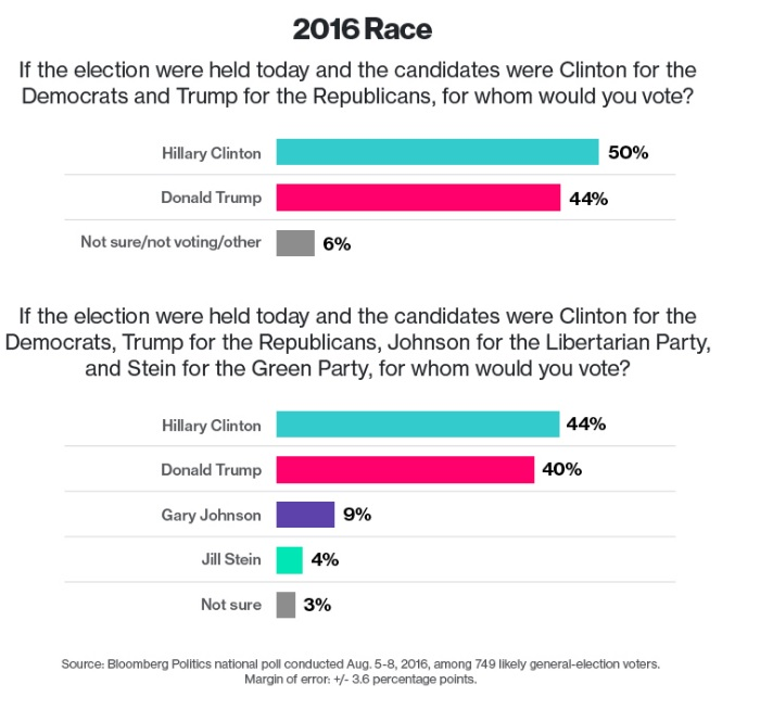 bloomberg-poll-august