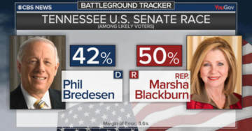 Marsha Blackburn Opens Up 8-Point Lead In Tennessee Senate Race On Heels Of Trump Rally & Kavanaugh Confirmation