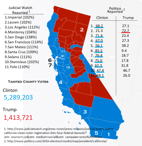 Of California Counties With More Registered Voters Than - California counties