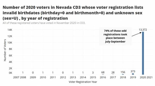 dorothy-morgan-vegas--600x333 Mysterious Spike in Incomplete NV Voter Registrations – 13,372 with Invalid Birthdates and Casinos and Temporary RV Parks as a Home Address Politics Top Stories [your]NEWS