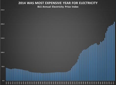 electricity obama record