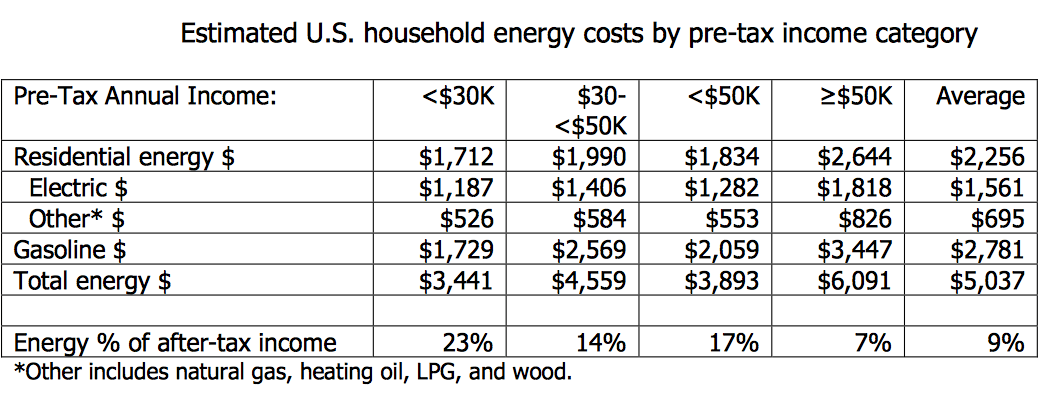 energy costs epa