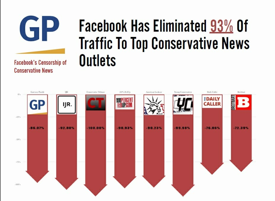 SHOCK STUDY: Facebook Has Eliminated 93% of Traffic to Top Conservative Websites Since 2016 Election