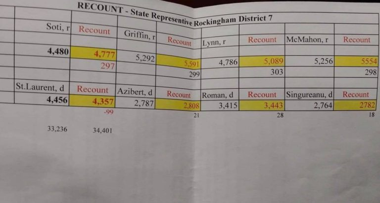 HUGE DEVELOPMENT: Hand Recount Finds Dominion Owned Voting Machines Shorted EVERY REPUBLICAN Candidate in Windham, New Hampshire, 300 Votes!
