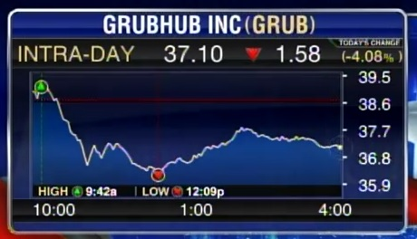 grubhub-stocks