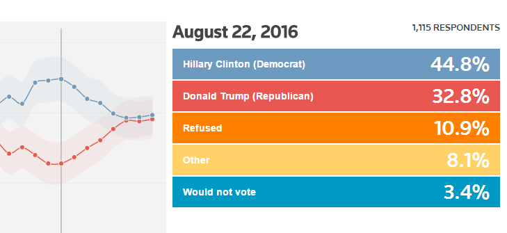 hillary reuters 12 points