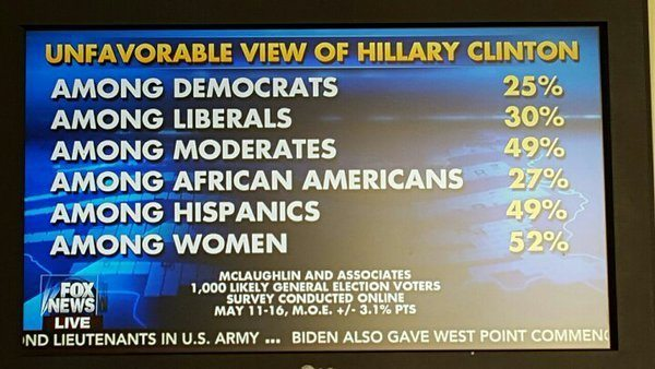 hillary unfavorables