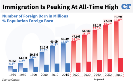 immigration in US