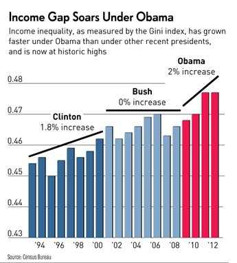 inequality obama bush