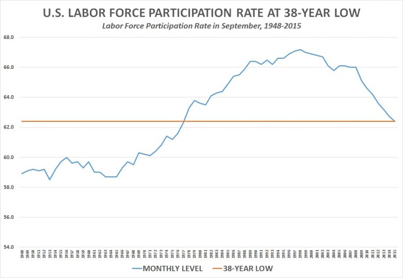 jobs obama participation rate