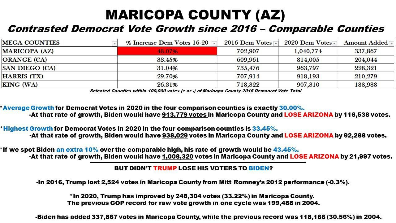The High Level Results of the 2020 Election in Maricopa County Never Added Up – Here's More 2