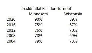 So many Votes... So much Fraud to Count! Here's the Rundown Mn-wi-turnout