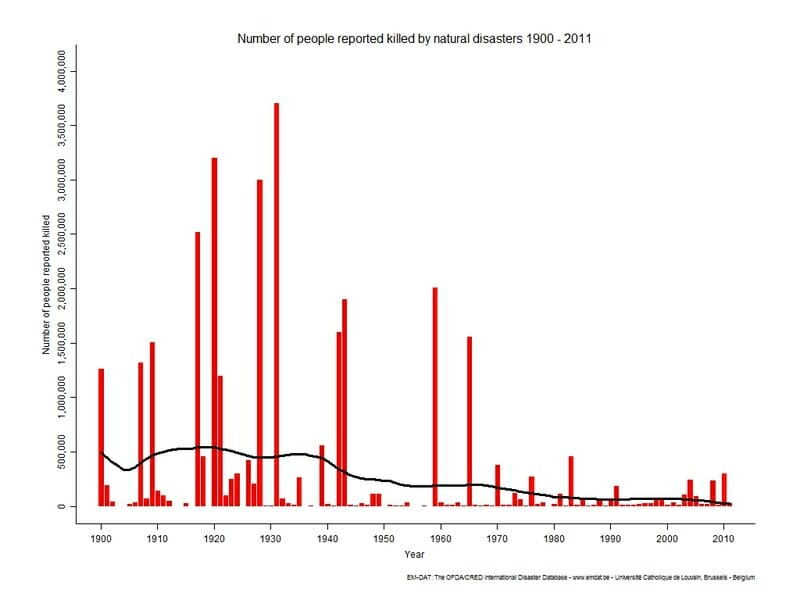 natural disaster fatalities