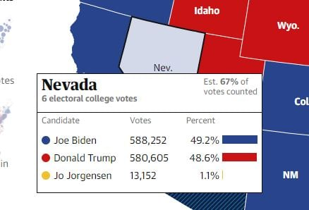 What? With Election Too Close to Call — Nevada Officials Announce They Will Pause Releasing New Totals for 24 Hours