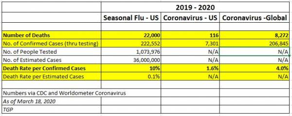 COVID19 UPDATES - No National Quarantine is Coming to America…. At Least for Now plus MORE Numbers-3-18-600x240