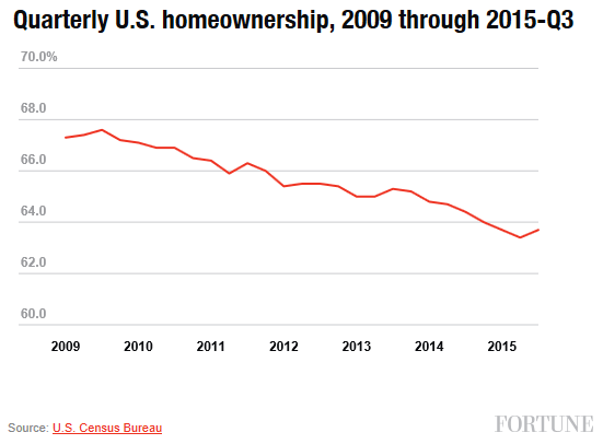 obama-home-ownership-fortune