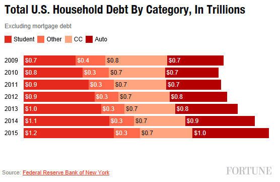 obama-household-debt-fortune