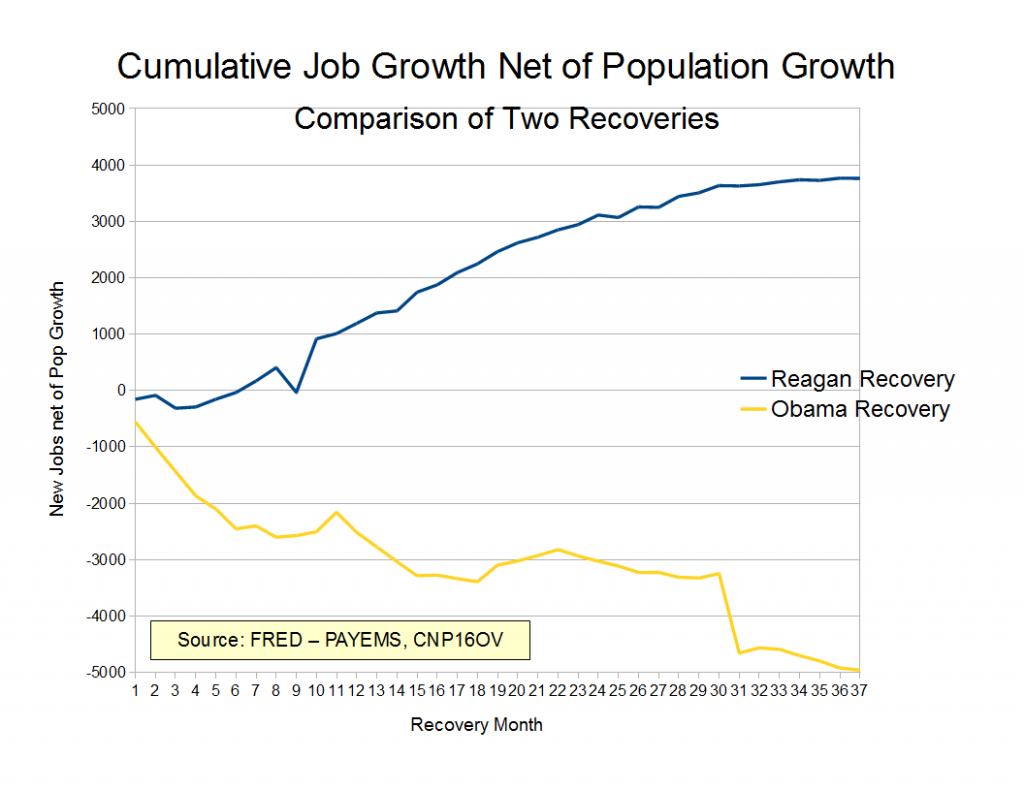 obama reagan job growth