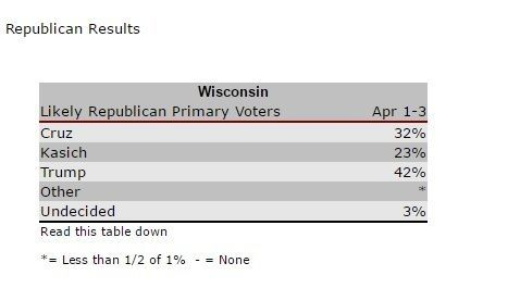 poll trump wisconsin
