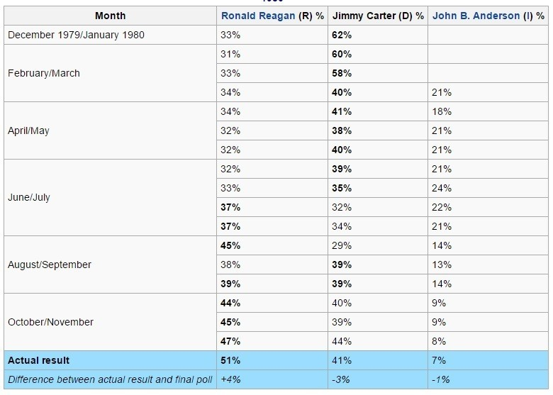 reagan carter polls