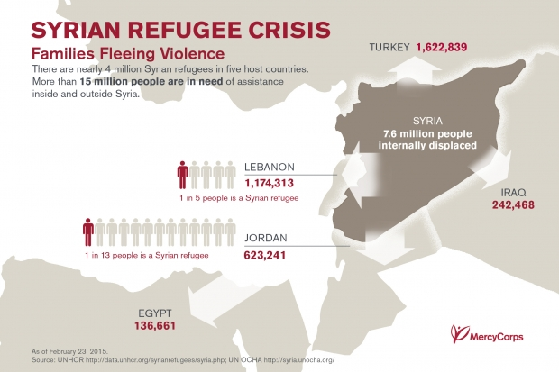syrian refugees map