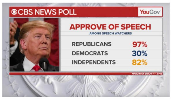 TRUMP WINS THE NIGHT: Independent Voters Give President Trump 82% Approval on His Historic SOTU Address