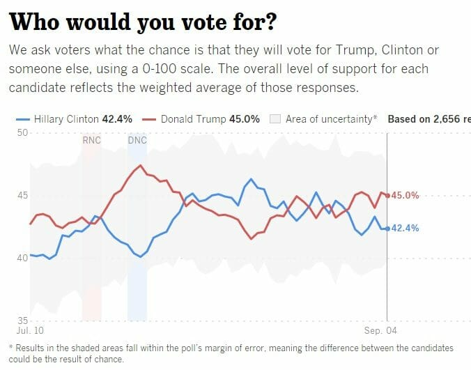 trump leads hillary 3 points