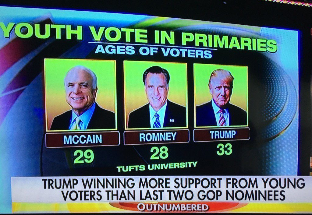 trump mccain romney youth