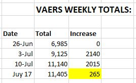 CDC/VAERS Stats Not Accurate?  Vaers-weekly-totals