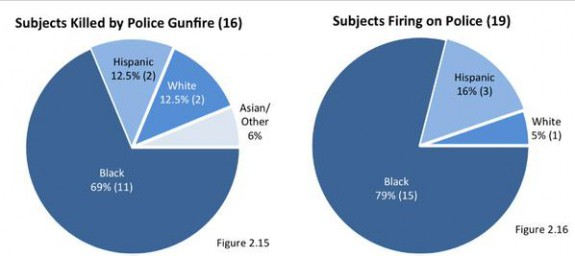 violent crime blacks